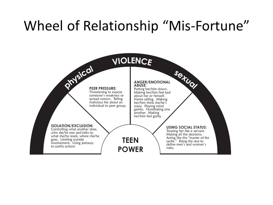 Wheel of Relationship Mis-Fortune