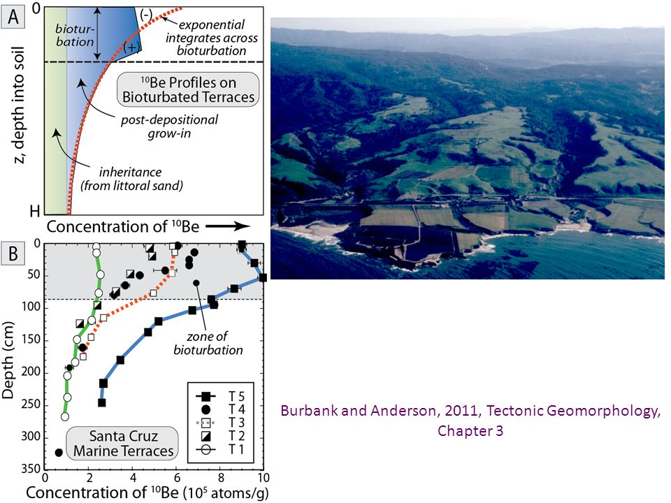 Burbank and Anderson, 2011, Tectonic Geomorphology, Chapter 3
