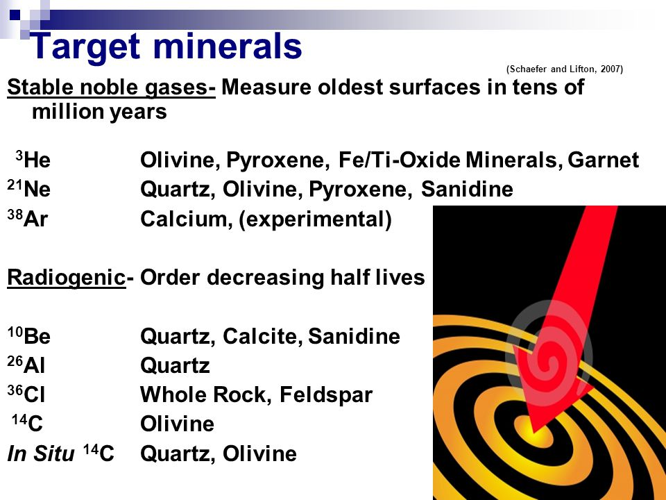 Target minerals Stable noble gases- Measure oldest surfaces in tens of million years 3 HeOlivine, Pyroxene, Fe/Ti-Oxide Minerals, Garnet 21 NeQuartz, Olivine, Pyroxene, Sanidine 38 ArCalcium, (experimental) Radiogenic- Order decreasing half lives 10 BeQuartz, Calcite, Sanidine 26 AlQuartz 36 ClWhole Rock, Feldspar 14 COlivine In Situ 14 CQuartz, Olivine (Schaefer and Lifton, 2007)