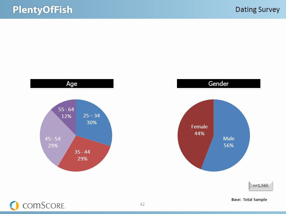 n=1,565 Base: Total Sample 42 Age Dating Survey Gender