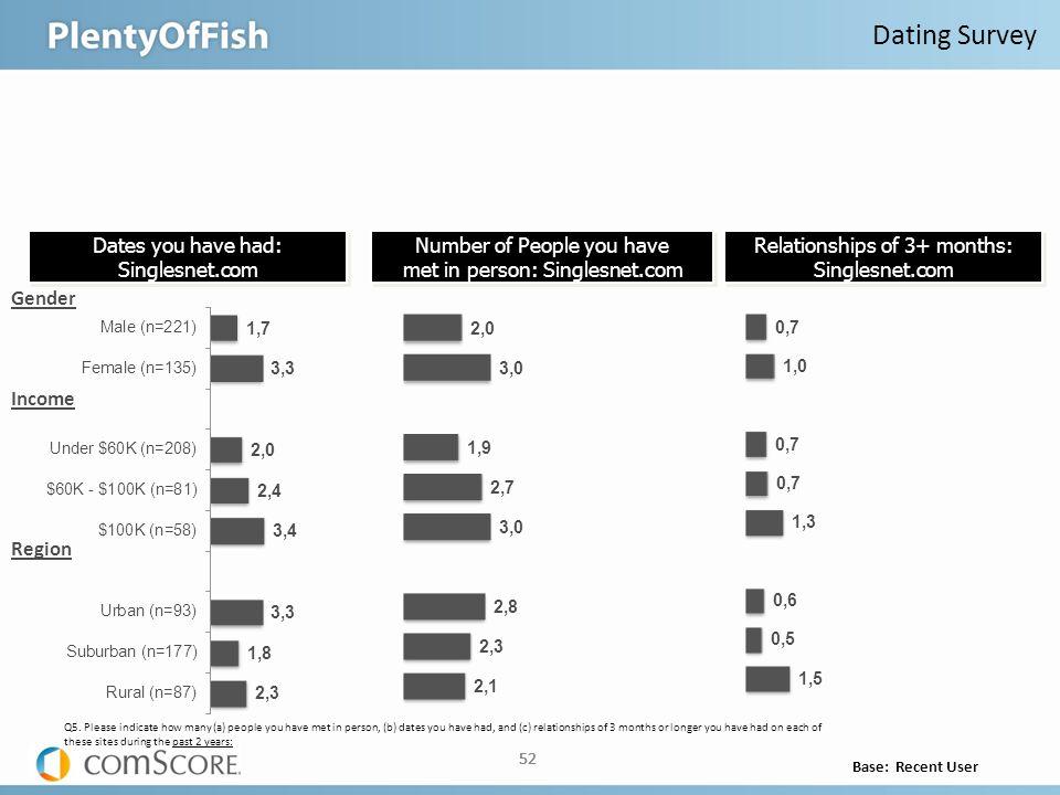 52 Base: Recent User 52 Dating Survey Gender Income Region Q5.