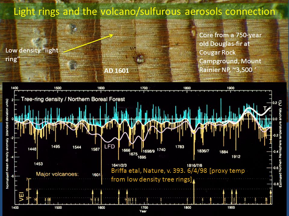 Light rings and the volcano/sulfurous aerosols connection AD 1601 Briffa etal, Nature, v.