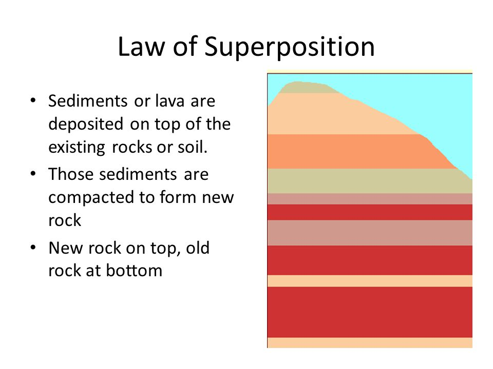 Law of Superposition Sediments or lava are deposited on top of the existing rocks or soil. Those sediments are compacted to form new rock New rock on