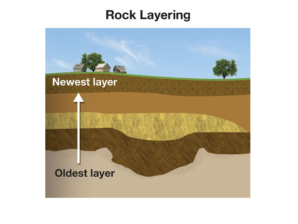 Rock layers may bend or shift and are found standing vertically, or tilted, or rolled into curves.