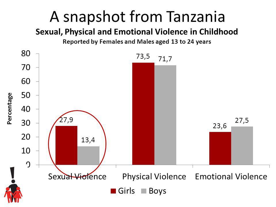 A snapshot from Tanzania