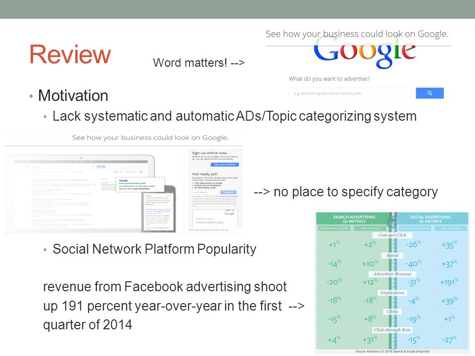 Review Motivation Lack systematic and automatic ADs/Topic categorizing system --> no place to specify category Social Network Platform Popularity revenue from Facebook advertising shoot up 191 percent year-over-year in the first --> quarter of 2014 Word matters.
