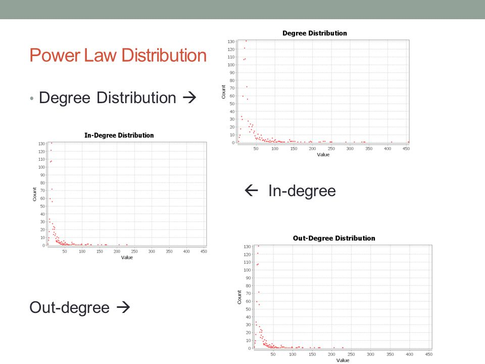 Power Law Distribution Degree Distribution In-degree Out-degree