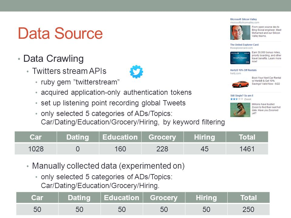 Data Source Data Crawling Twitters stream APIs ruby gem twitterstream acquired application-only authentication tokens set up listening point recording global Tweets only selected 5 categories of ADs/Topics: Car/Dating/Education/Grocery/Hiring, by keyword filtering Manually collected data (experimented on) only selected 5 categories of ADs/Topics: Car/Dating/Education/Grocery/Hiring.