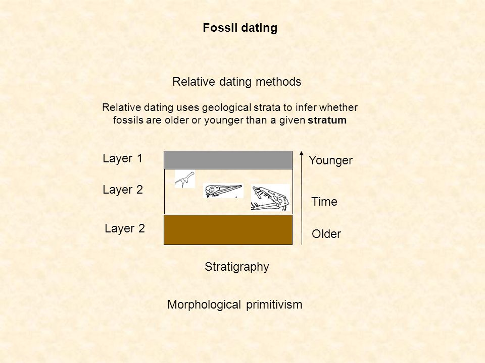 Relative dating methods Relative dating uses geological strata to infer whether fossils are older or younger than a given stratum Layer 1 Layer 2 Time