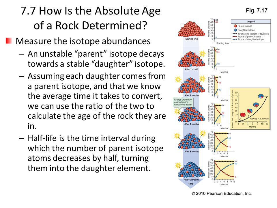 7.7 How Is the Absolute Age of a Rock Determined? Measure the isotope abundances – An unstable parent isotope decays towards a stable daughter isotope