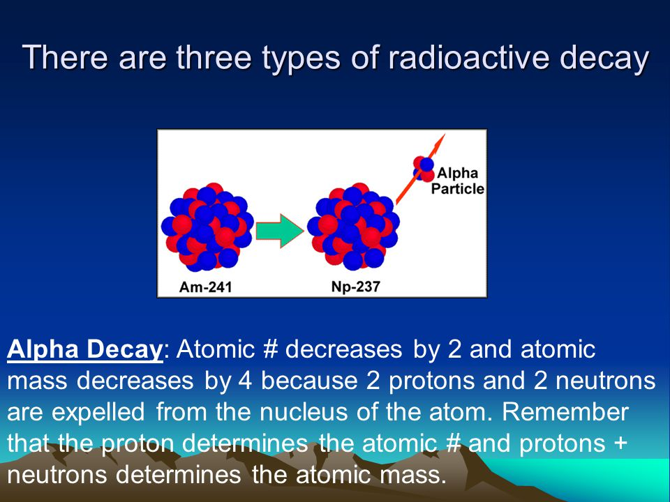 There are three types of radioactive decay Alpha Decay: Atomic # decreases by 2 and atomic mass decreases by 4 because 2 protons and 2 neutrons are ex
