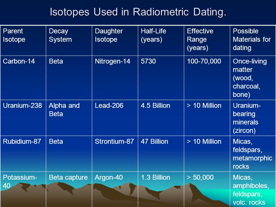 Isotopes Used in Radiometric Dating. Parent Isotope Decay System Daughter Isotope Half-Life (years) Effective Range (years) Possible Materials for dat