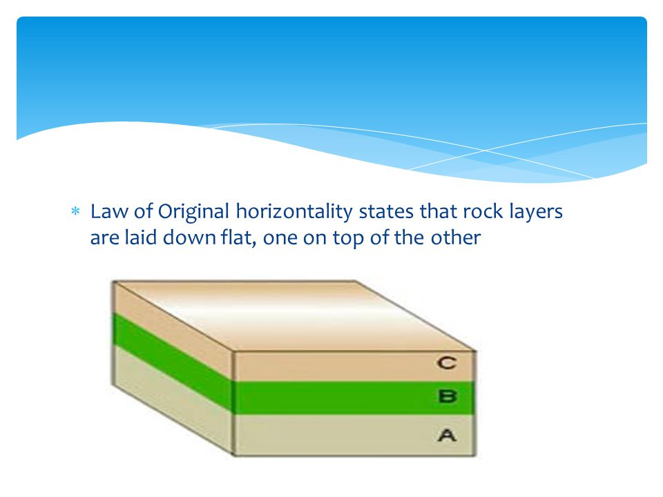 Law of Original horizontality states that rock layers are laid down flat, one on top of the other