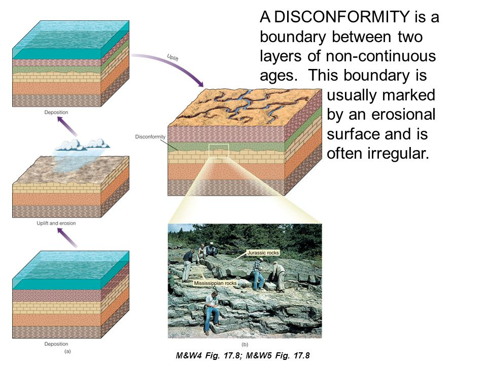 A DISCONFORMITY is a boundary between two layers of non-continuous ages. This boundary is usually marked by an erosional surface and is often irregula