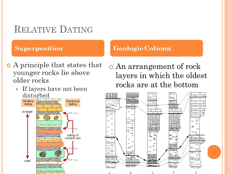 R ELATIVE D ATING A principle that states that younger rocks lie above older rocks If layers have not been disturbed An arrangement of rock layers in which the oldest rocks are at the bottom SuperpositionGeologic Column