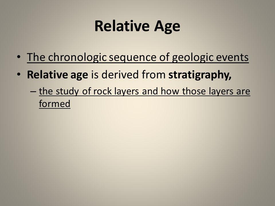 Four Basic Principles of Stratigraphy.