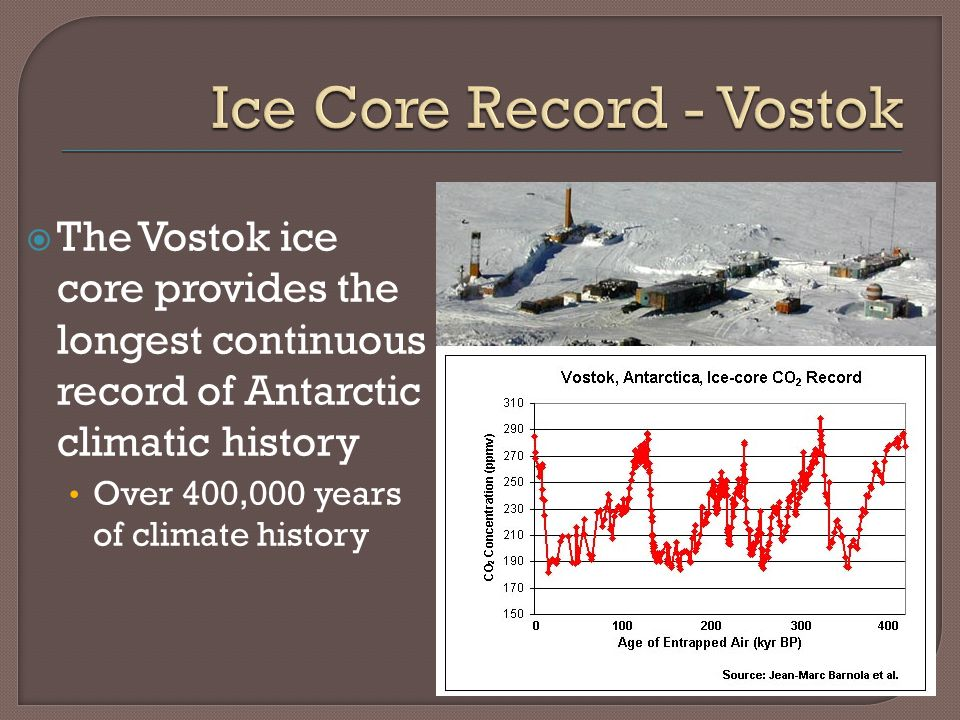 The Vostok ice core provides the longest continuous record of Antarctic climatic history Over 400,000 years of climate history