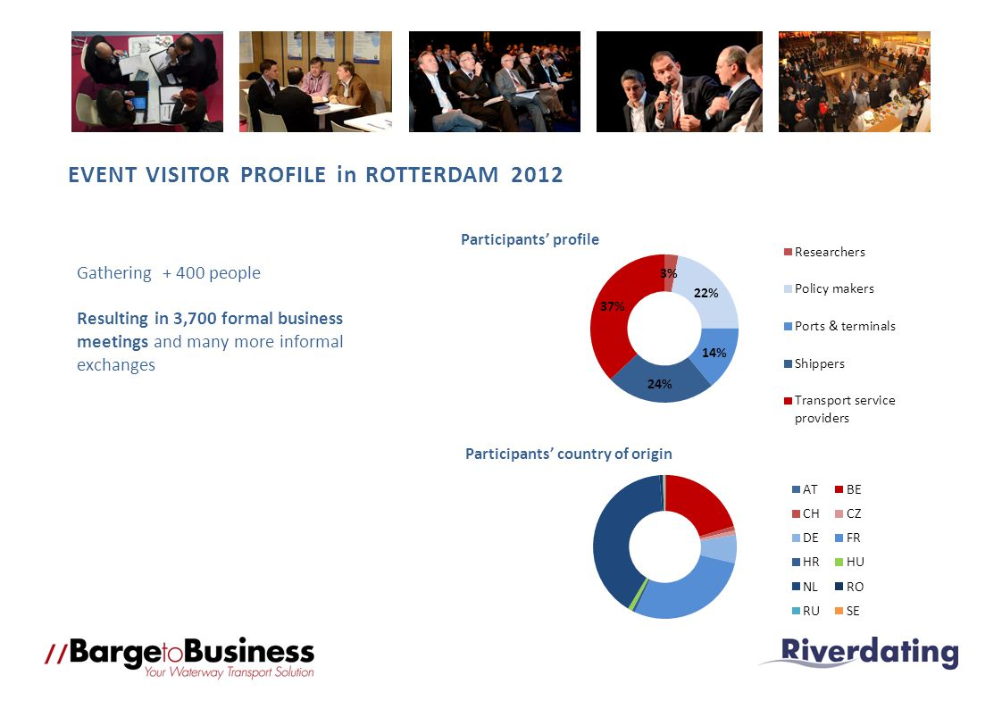 EVENT VISITOR PROFILE in ROTTERDAM 2012 Gathering + 400 people Resulting in 3,700 formal business meetings and many more informal exchanges Participants country of origin Participants profile