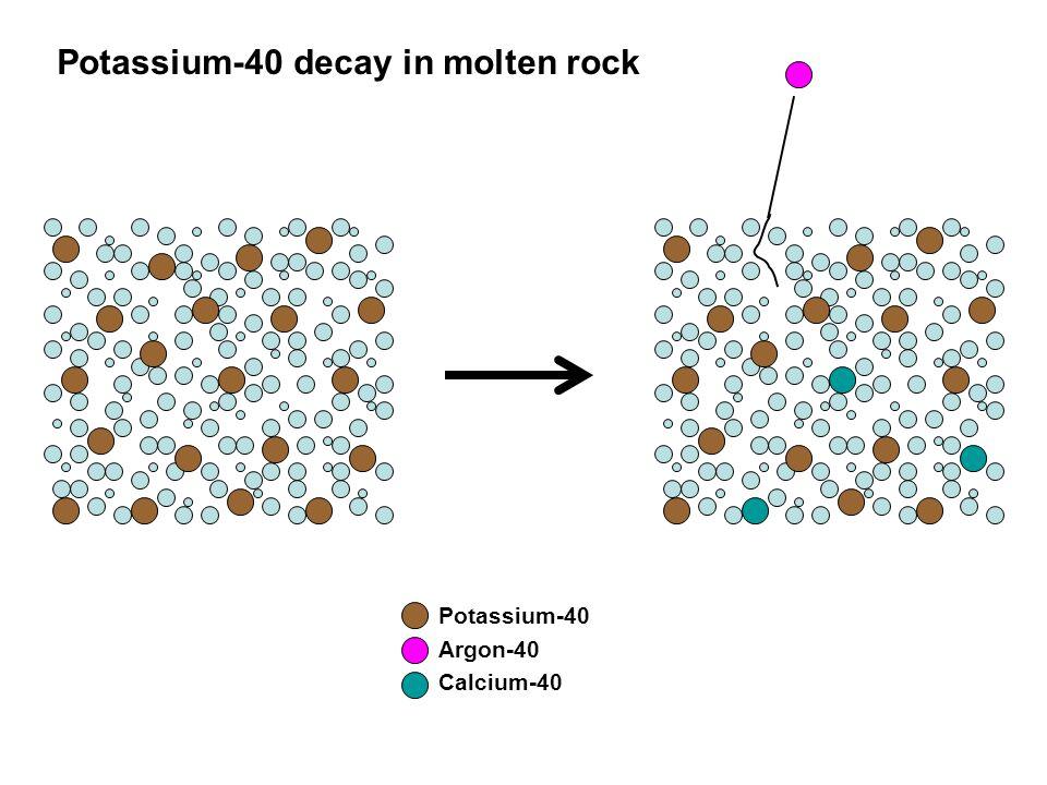 Potassium-40 Argon-40 Calcium-40 Potassium-40 decay in molten rock