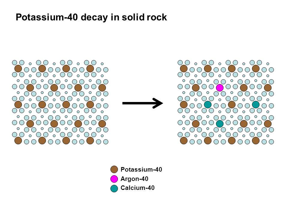 Potassium-40 Argon-40 Calcium-40 Potassium-40 decay in solid rock