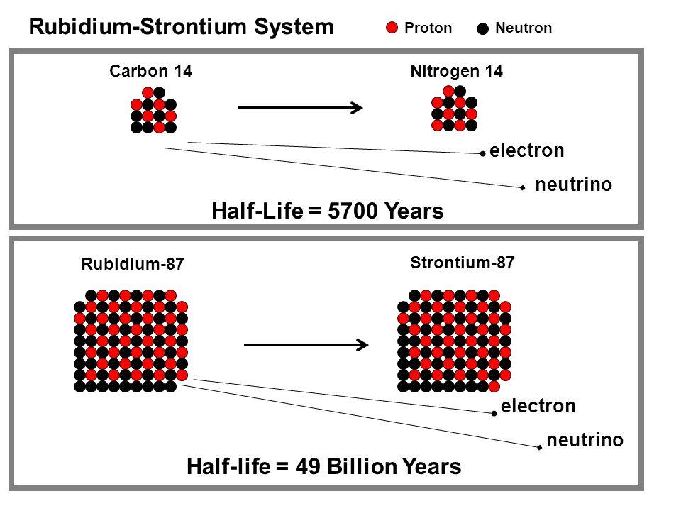 Carbon 14Nitrogen 14 electron neutrino Rubidium-87 Strontium-87 electron neutrino Rubidium-Strontium System ProtonNeutron Half-life = 49 Billion Years Half-Life = 5700 Years