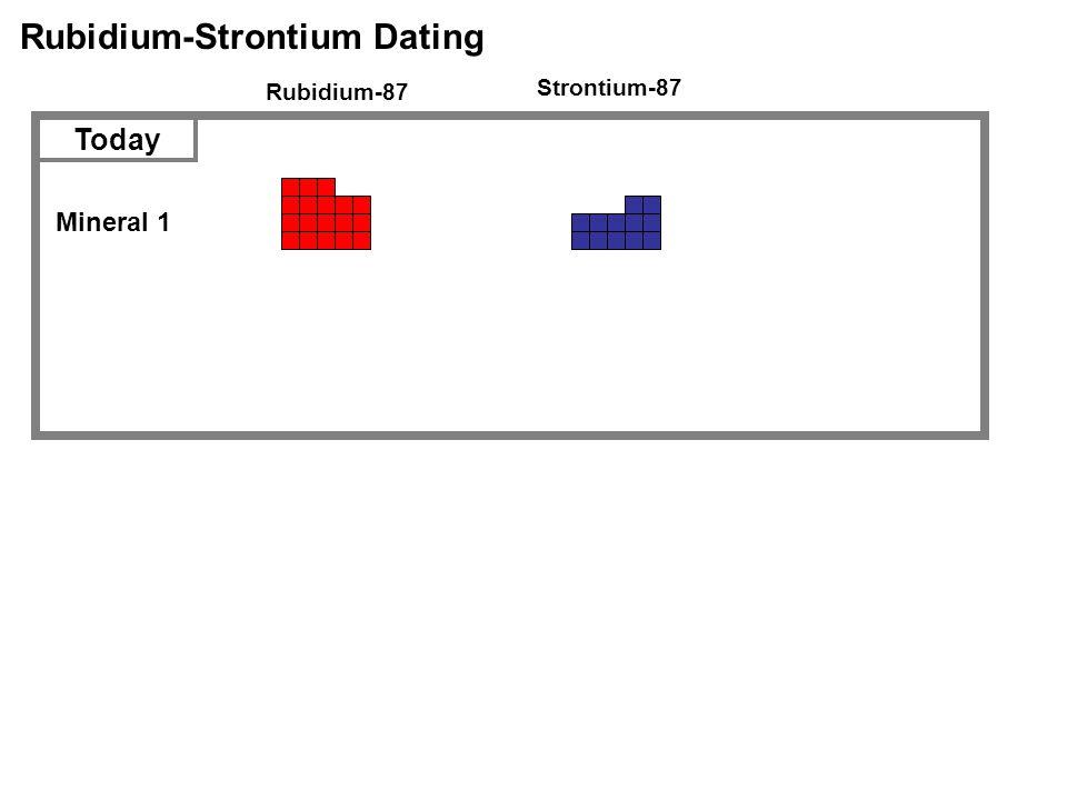 Rubidium-Strontium Dating Rubidium-87 Strontium-87 Mineral 1 Today