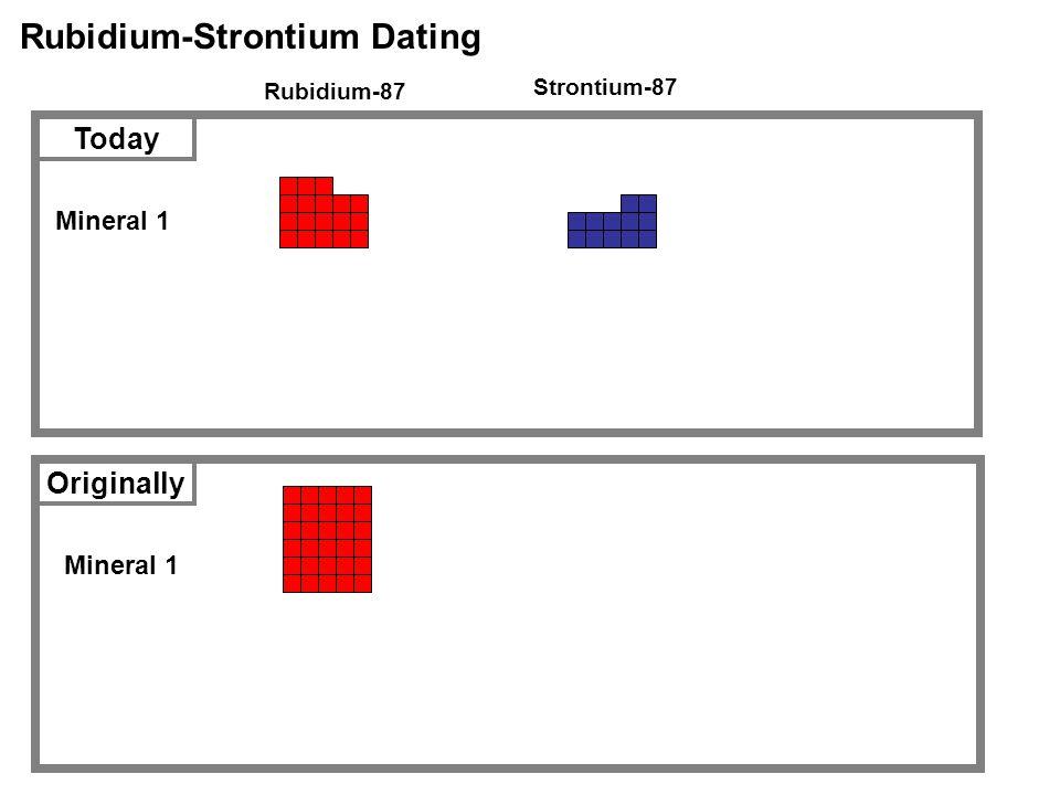 Rubidium-Strontium Dating Rubidium-87 Strontium-87 Mineral 1 Today Originally