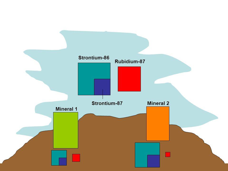 Strontium-86 Rubidium-87 Strontium-87 Mineral 1 Mineral 2