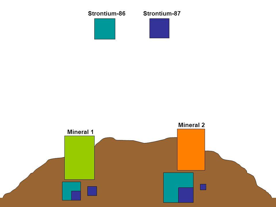 Strontium-86Strontium-87 Mineral 1 Mineral 2