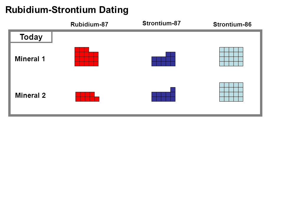 Rubidium-Strontium Dating Rubidium-87 Strontium-87 Strontium-86 Mineral 1 Mineral 2 Today
