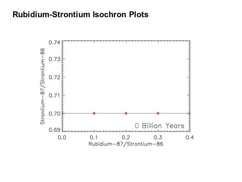 Rubidium-Strontium Isochron Plots