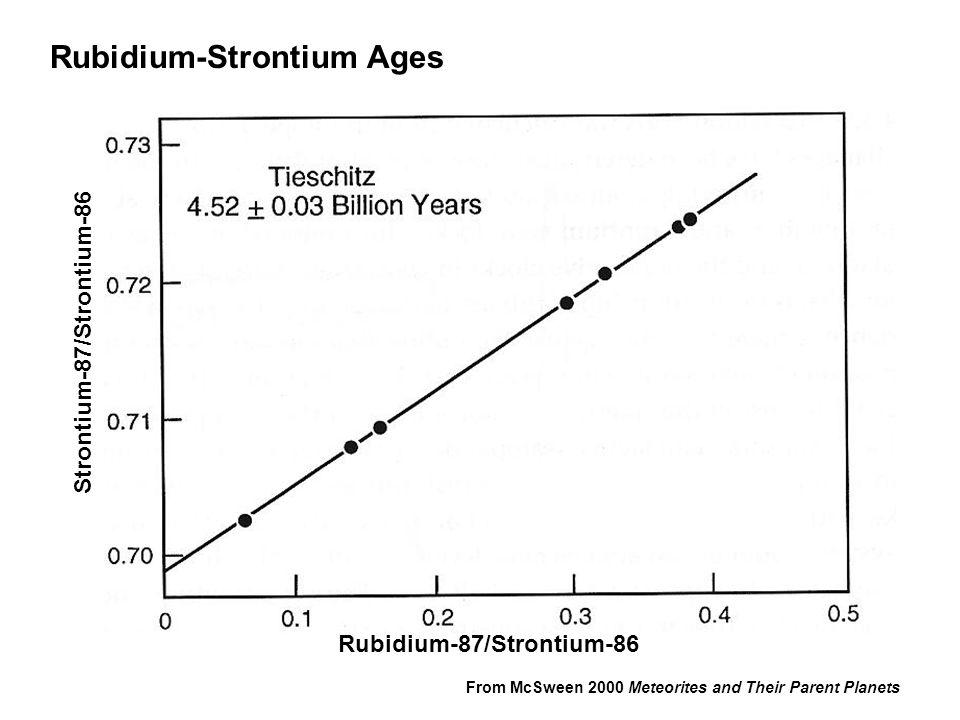 Strontium-87/Strontium-86 Rubidium-87/Strontium-86 From McSween 2000 Meteorites and Their Parent Planets Rubidium-Strontium Ages