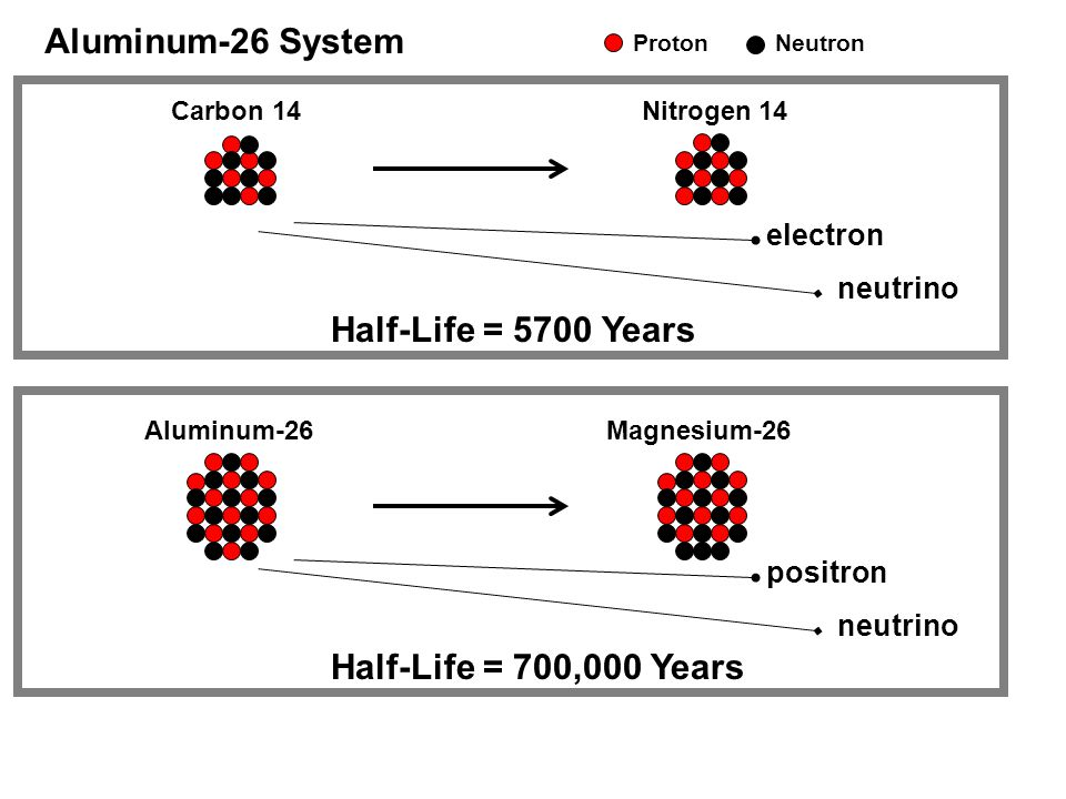 Carbon 14Nitrogen 14 electron neutrino Aluminum-26 System ProtonNeutron Half-Life = 5700 Years Aluminum-26Magnesium-26 positron neutrino Half-Life = 700,000 Years
