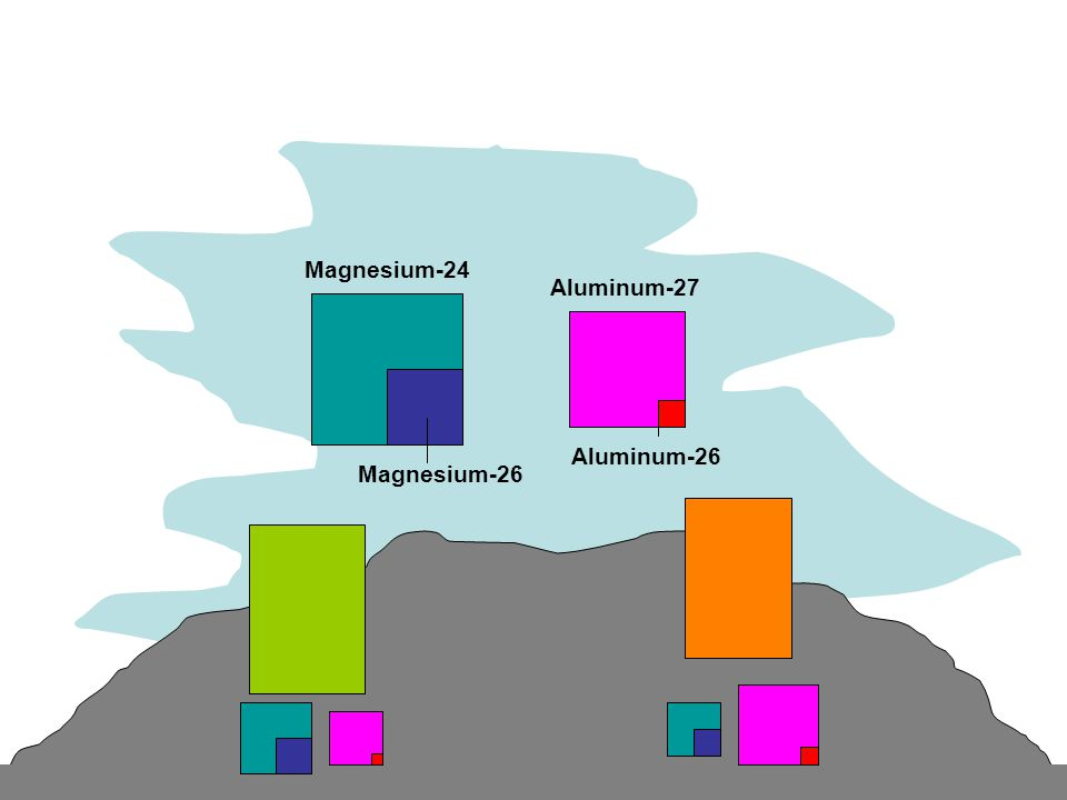 Magnesium-24 Aluminum-27 Magnesium-26 Aluminum-26
