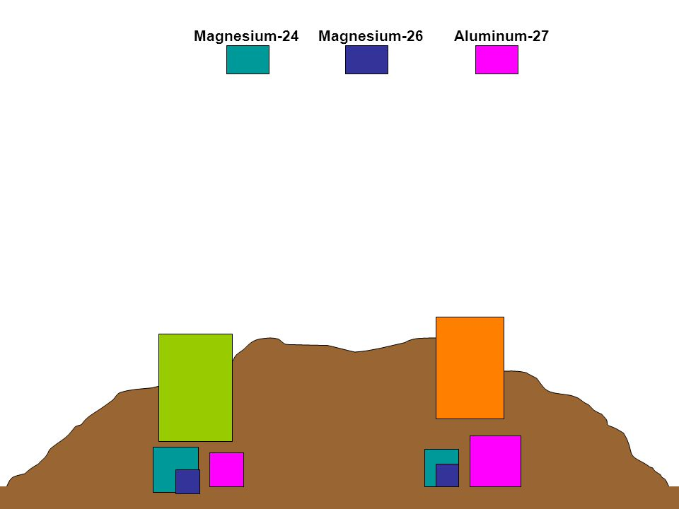 Magnesium-24Aluminum-27Magnesium-26