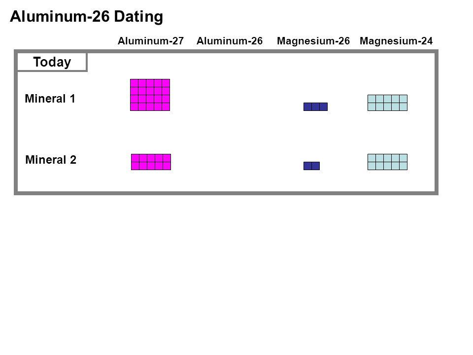 Aluminum-26 Dating Aluminum-27Magnesium-26Magnesium-24 Mineral 1 Mineral 2 Today Aluminum-26