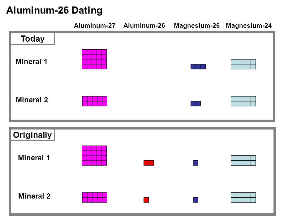 Aluminum-26 Dating Aluminum-27Magnesium-26Magnesium-24 Mineral 1 Mineral 2 Mineral 1 Mineral 2 Today Originally Aluminum-26