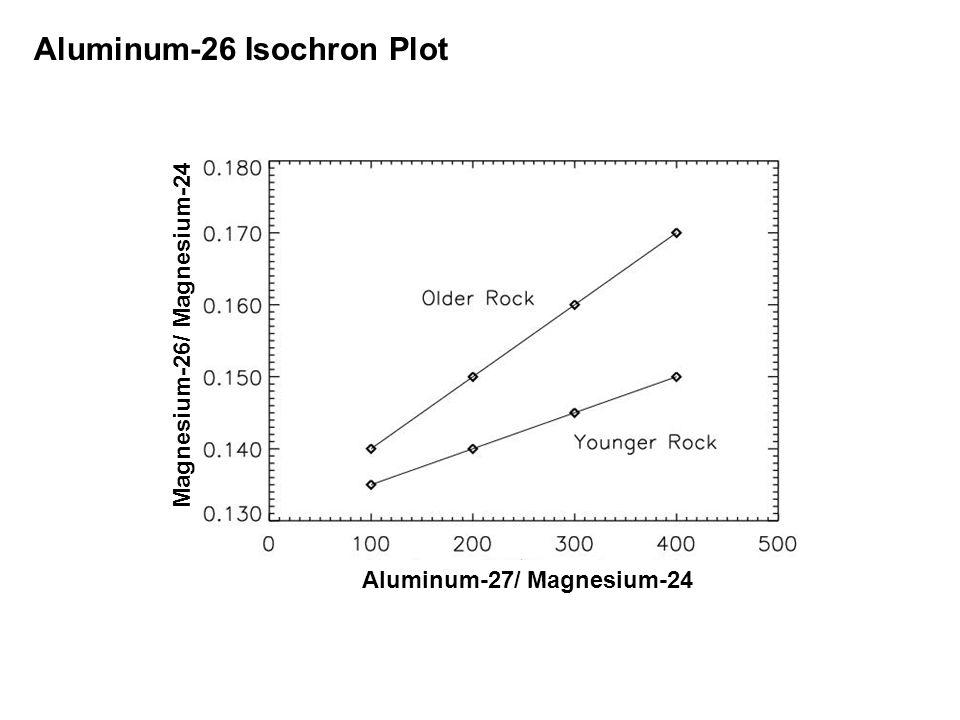 Aluminum-26 Isochron Plot Aluminum-27/ Magnesium-24 Magnesium-26/ Magnesium-24