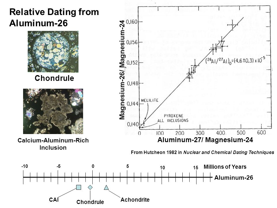 Aluminum-27/ Magnesium-24 Magnesium-26/ Magnesium-24 From Hutcheon 1982 in Nuclear and Chemical Dating Techniques 05 1015 -5-10 Millions of Years Aluminum-26 Achondrite Chondrule CAI Relative Dating from Aluminum-26 Chondrule Calcium-Aluminum-Rich Inclusion