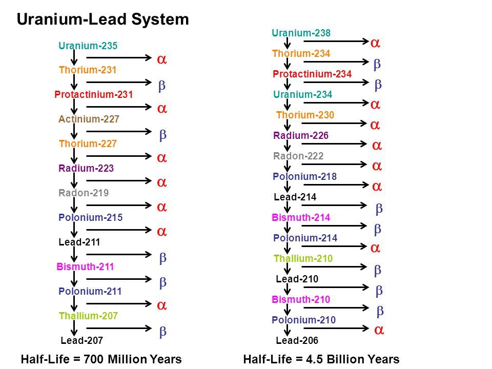 Uranium-Lead System Uranium-235 Thorium-231 Protactinium-231 Actinium-227 Thorium-227 Radium-223 Radon-219 Polonium-215 Lead-211 Bismuth-211 Polonium-211 Thallium-207 Lead-207 Uranium-238 Thorium-234 Protactinium-234 Uranium-234 Thorium-230 Radium-226 Radon-222 Polonium-218 Lead-214 Bismuth-214 Polonium-214 Thallium-210 Lead-210 Bismuth-210 Polonium-210 Lead-206 Half-Life = 700 Million Years Half-Life = 4.5 Billion Years