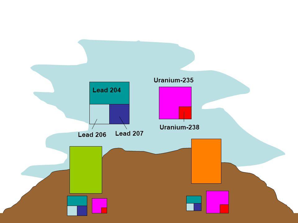 Lead 204 Uranium-235 Lead 207 Uranium-238 Lead 206