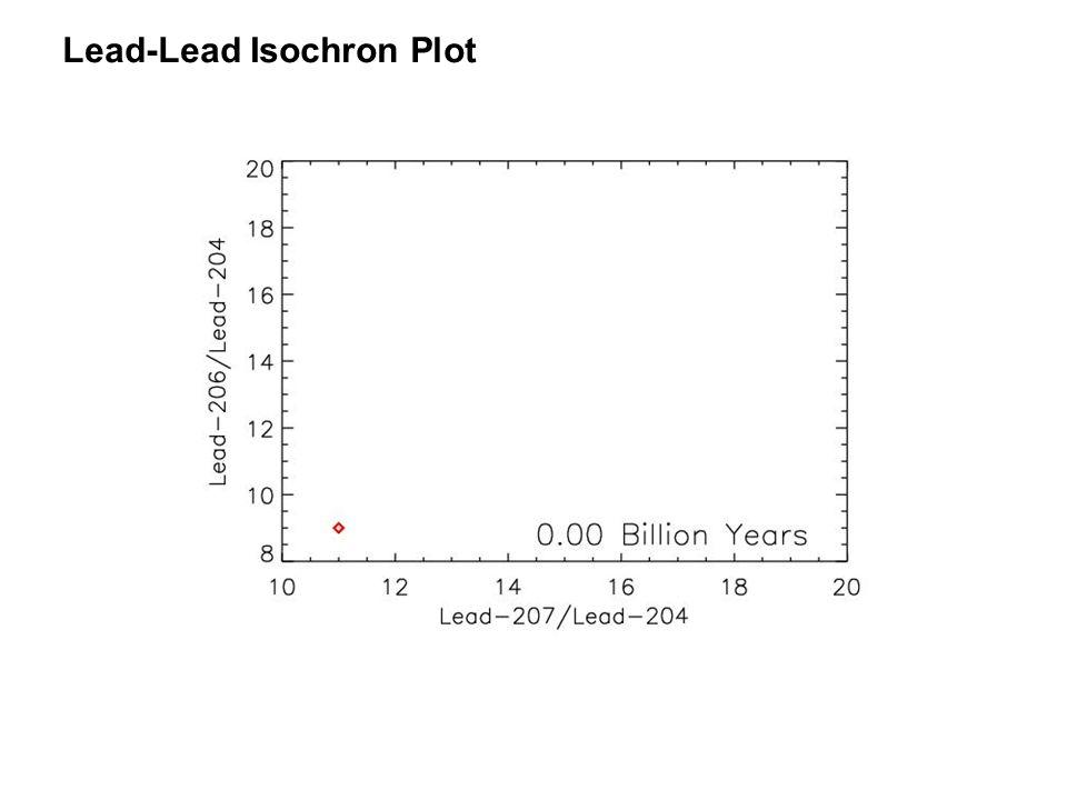 Lead-Lead Isochron Plot