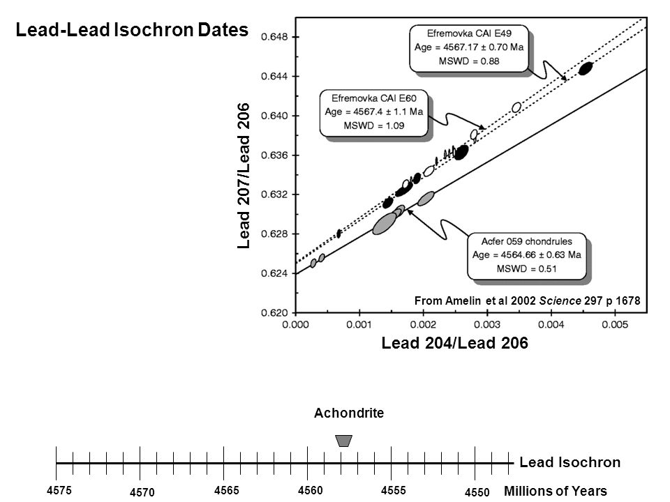 Lead 204/Lead 206 Lead 207/Lead 206 From Amelin et al 2002 Science 297 p 1678 4575 4570 456545604555 4550 Millions of Years Lead Isochron Achondrite Lead-Lead Isochron Dates