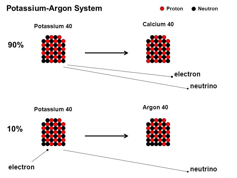 Potassium 40 Argon 40 electron neutrino Potassium 40 Calcium 40 electron neutrino Potassium-Argon System 90% 10% ProtonNeutron