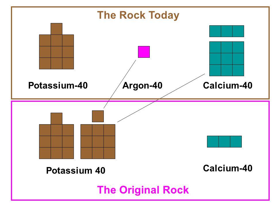 Potassium-40Argon-40Calcium-40 Potassium 40 Calcium-40 The Original Rock The Rock Today