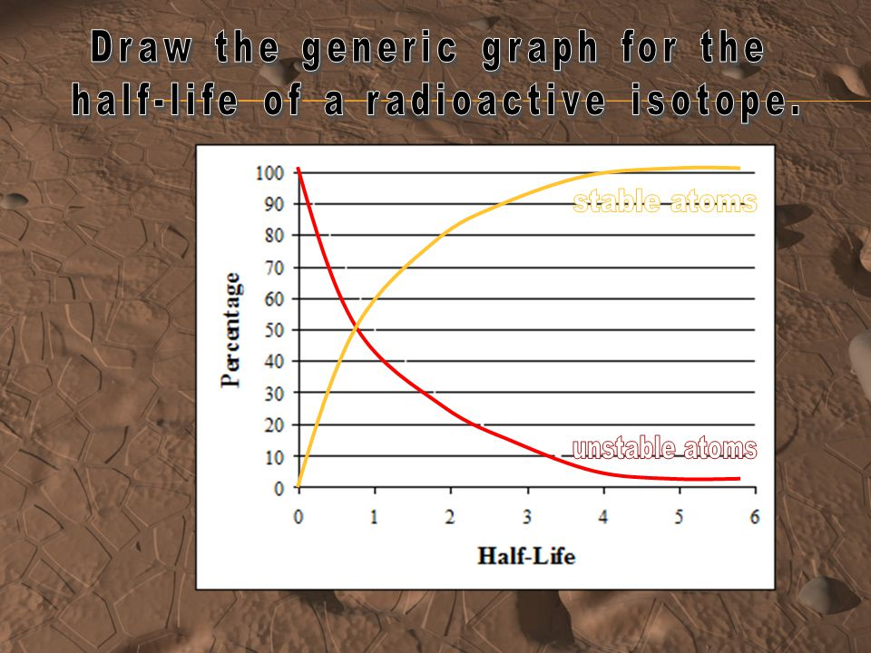 What can be done to change the half-life of a radioactive isotope? Why is this important? NOTHING! it is reliable to calculate age