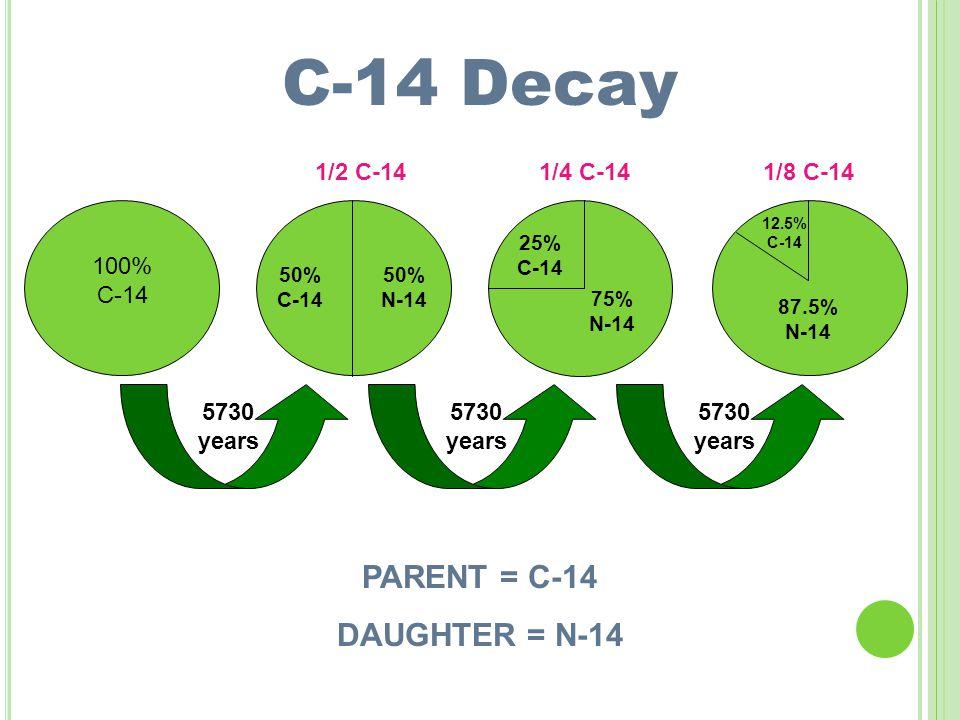 100% C-14 50% C-14 50% N-14 25% C-14 75% N-14 12.5% C-14 87.5% N-14 5730 years 5730 years 5730 years 1/2 C-141/4 C-141/8 C-14 PARENT = C-14 DAUGHTER = N-14 C-14 Decay