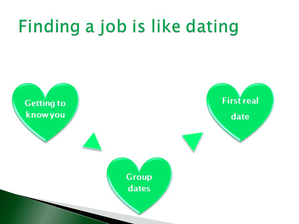 Getting to know you Group dates First real date