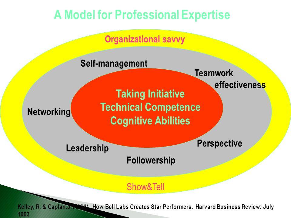 Self-management Perspective Networking Teamwork effectiveness Leadership Followership Show&Tell Organizational savvy Kelley, R. & Caplan.J. (1993). Ho