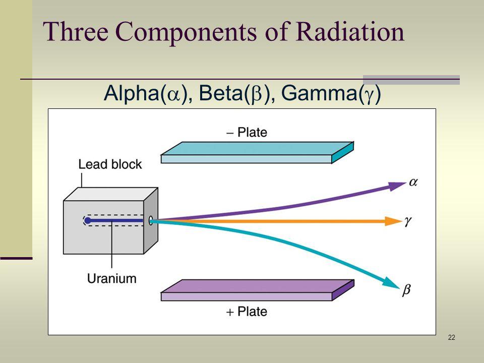 22 Three Components of Radiation Alpha( ), Beta( ), Gamma( )